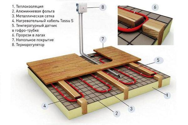 Как работает термокабель?